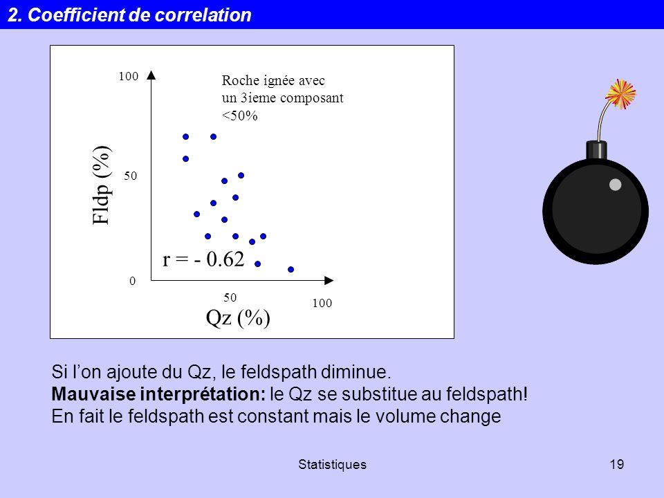 Fldp (%) r = - 0.62 Qz (%) 2. Coefficient de correlation