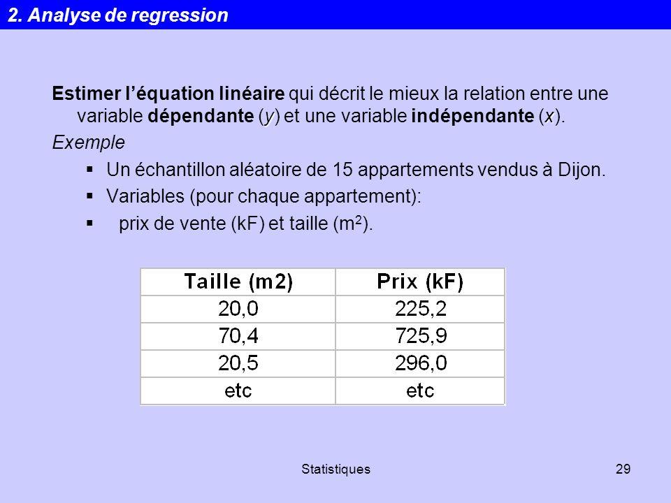 Un échantillon aléatoire de 15 appartements vendus à Dijon.