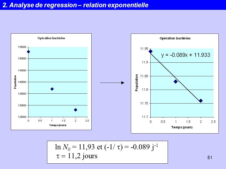 ln N0 = 11,93 et (-1/ t) = -0.089 j-1 t = 11,2 jours