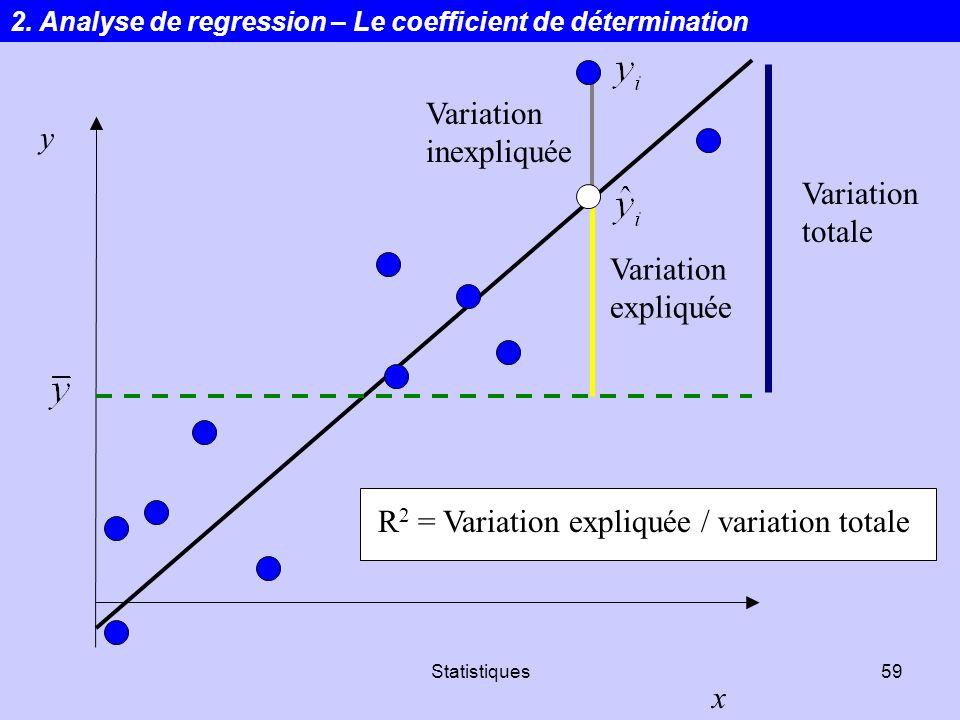 R2 = Variation expliquée / variation totale