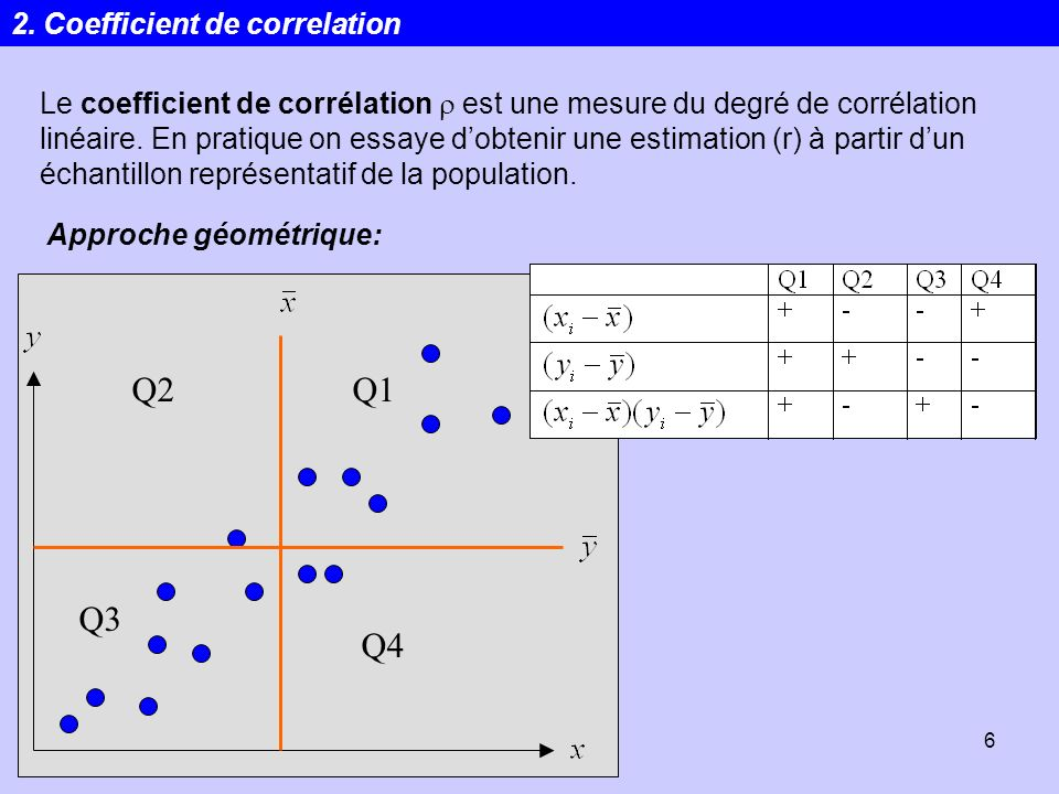 Q2 Q1 Q3 Q4 2. Coefficient de correlation