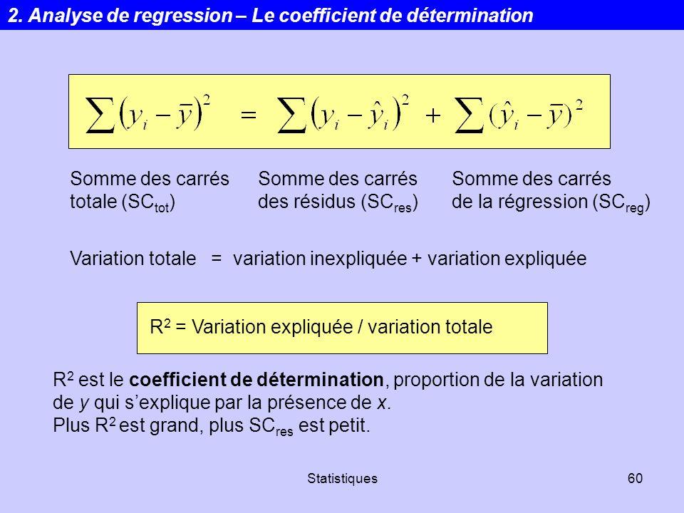 2. Analyse de regression – Le coefficient de détermination