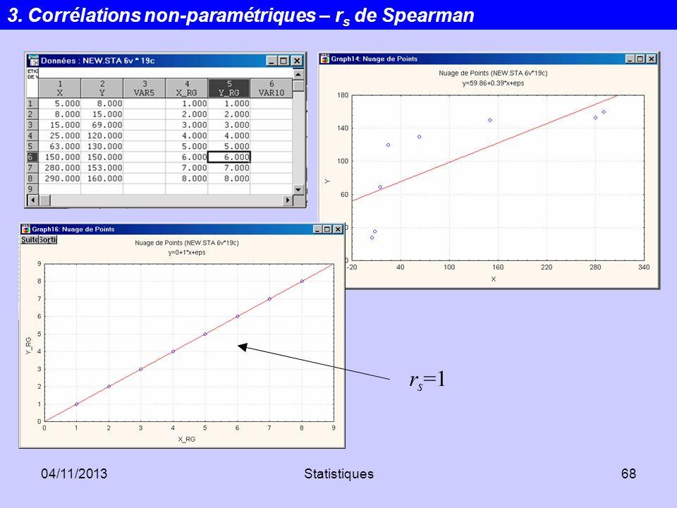 rs=1 3. Corrélations non-paramétriques – rs de Spearman 24/03/2017