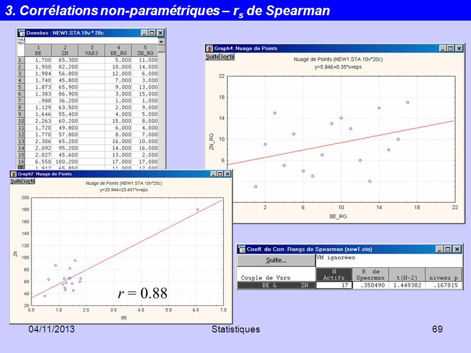 r = 0.88 3. Corrélations non-paramétriques – rs de Spearman 24/03/2017
