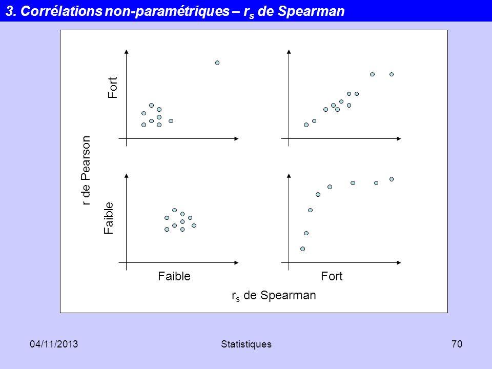 3. Corrélations non-paramétriques – rs de Spearman