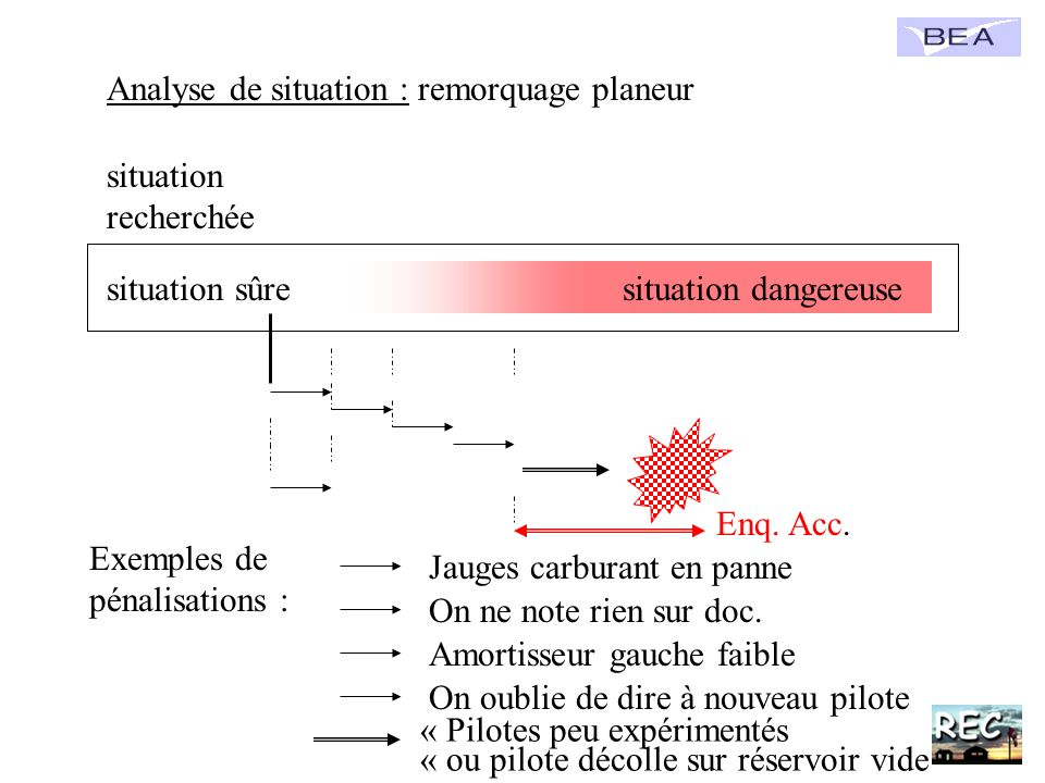 Analyse de situation : remorquage planeur