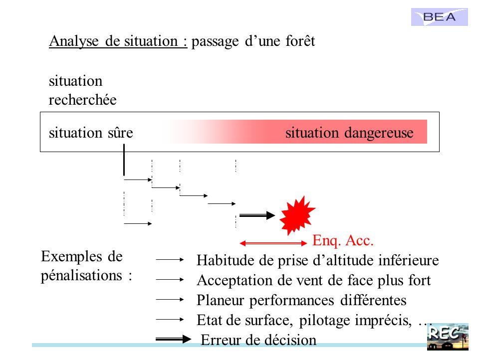 Analyse de situation : passage d'une forêt