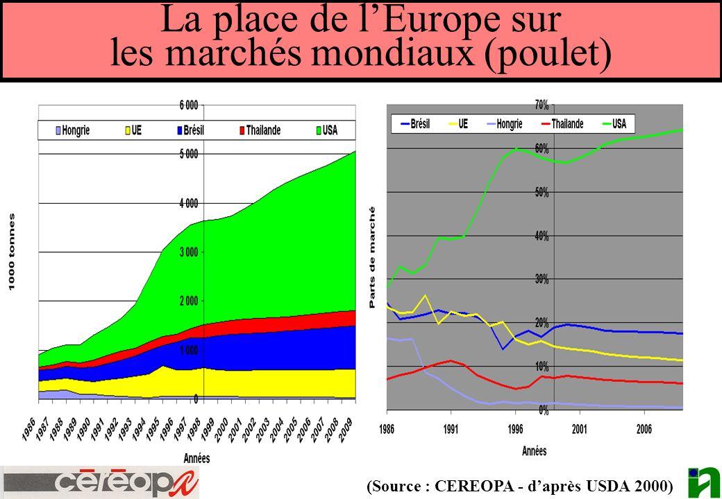 La place de l'Europe sur les marchés mondiaux (poulet)