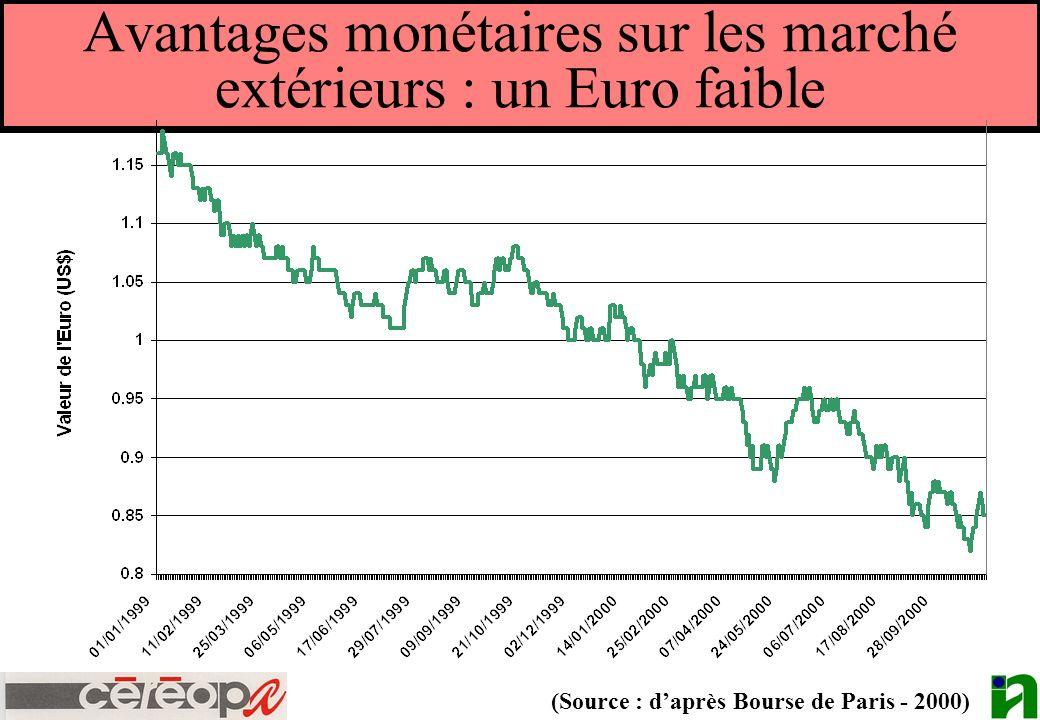 Avantages monétaires sur les marché extérieurs : un Euro faible