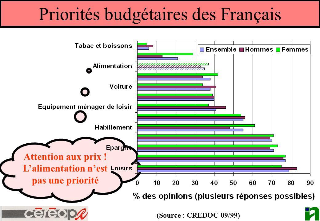Priorités budgétaires des Français