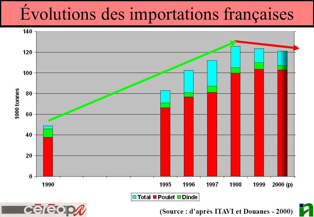 Évolutions des importations françaises