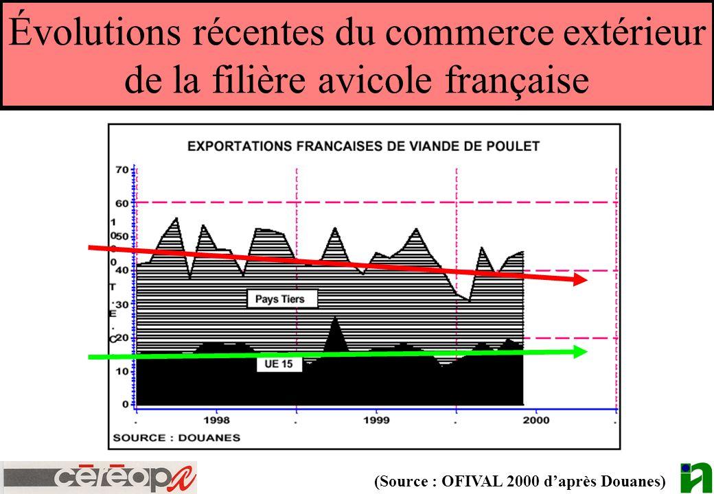 Évolutions récentes du commerce extérieur de la filière avicole française