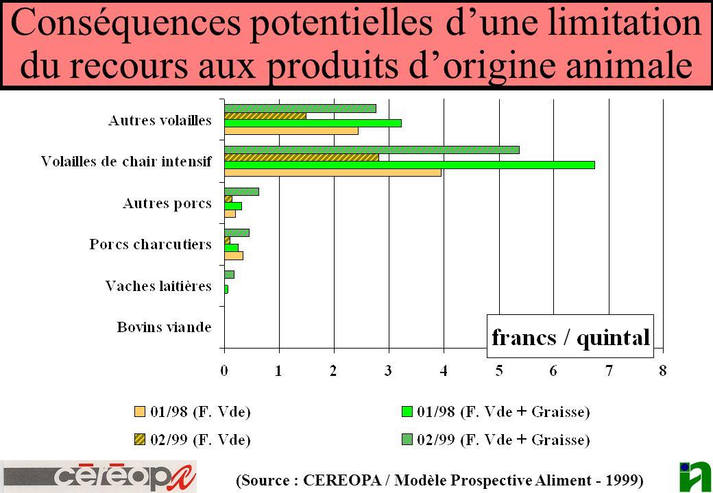 (Source : CEREOPA / Modèle Prospective Aliment - 1999)