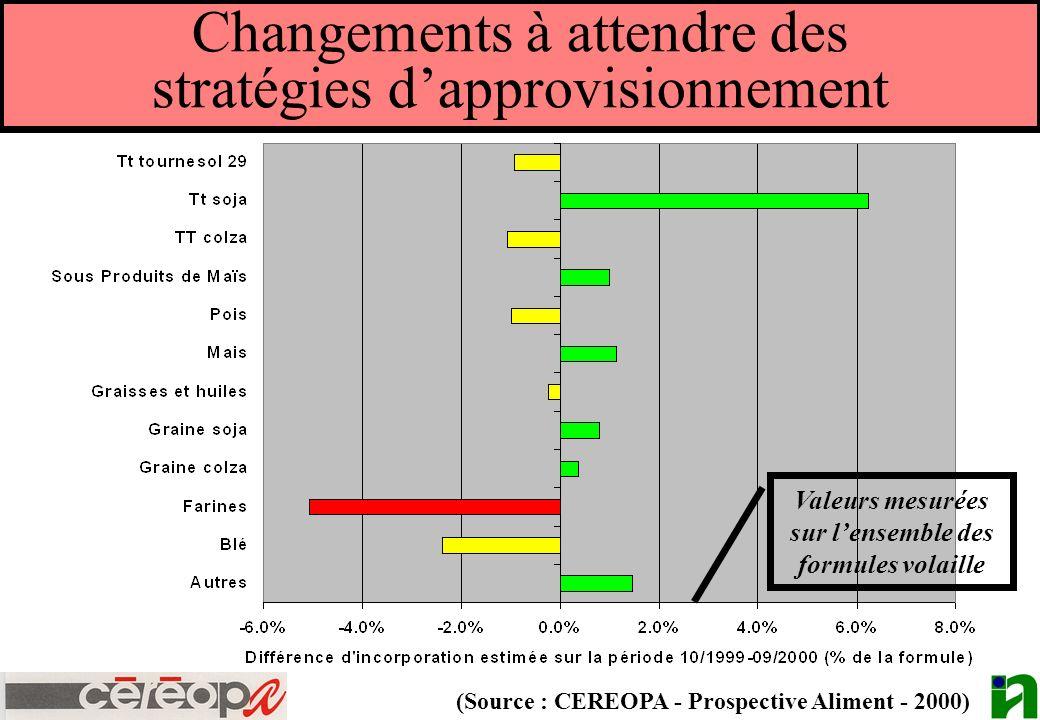 Changements à attendre des stratégies d'approvisionnement