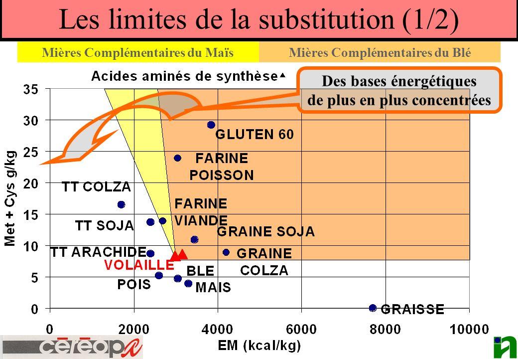 Les limites de la substitution (1/2)