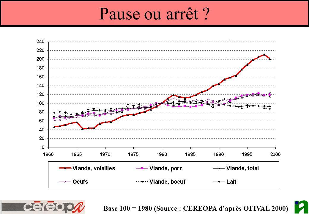 Pause ou arrêt Base 100 = 1980 (Source : CEREOPA d'après OFIVAL 2000)