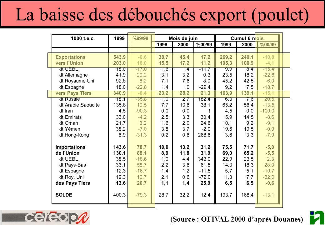 La baisse des débouchés export (poulet)