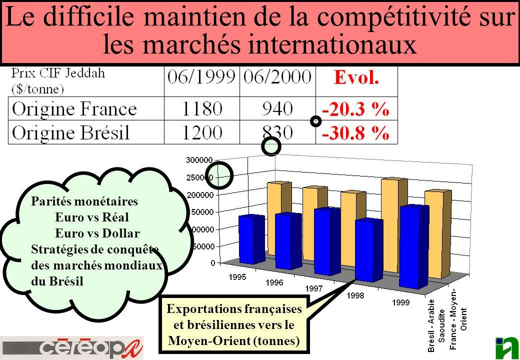 Exportations françaises et brésiliennes vers le Moyen-Orient (tonnes)