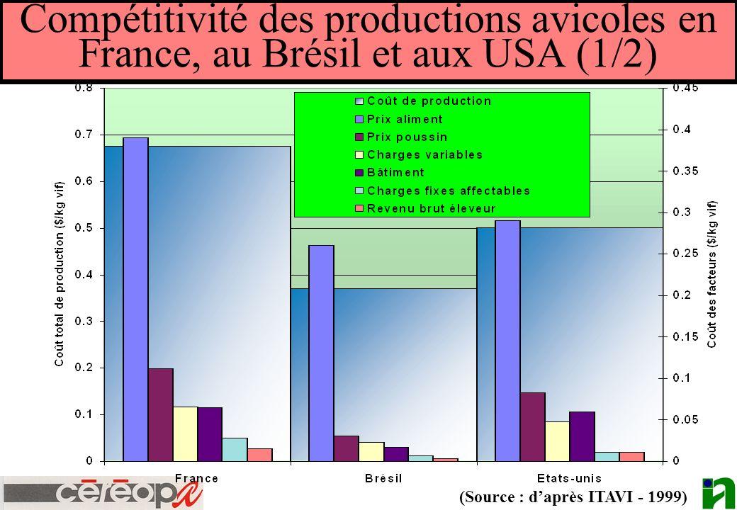 Compétitivité des productions avicoles en France, au Brésil et aux USA (1/2)