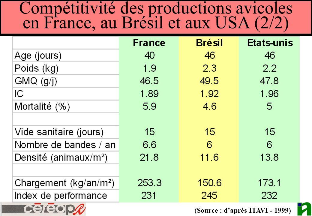 Compétitivité des productions avicoles en France, au Brésil et aux USA (2/2)