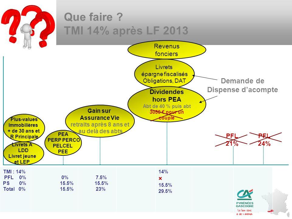 Que faire TMI 14% après LF 2013 Demande de Dispense d'acompte