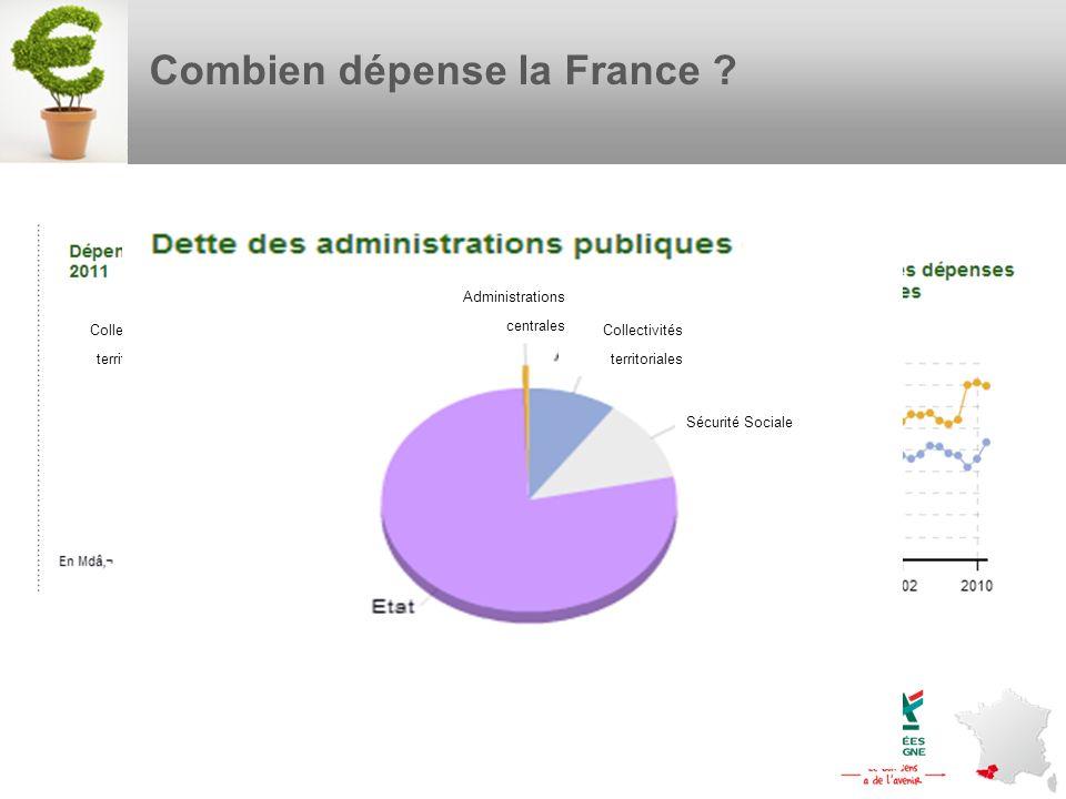 Combien dépense la France