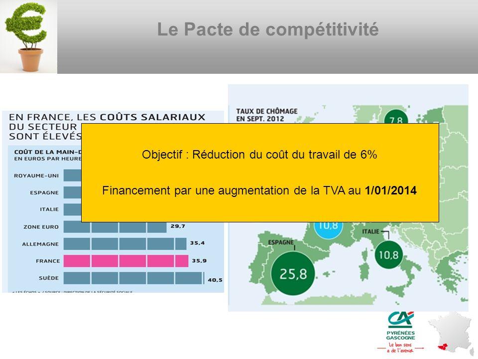 Le Pacte de compétitivité