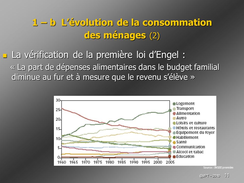 1 – b L'évolution de la consommation des ménages (2)