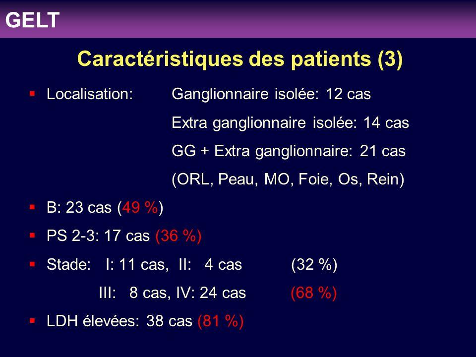 Caractéristiques des patients (3)