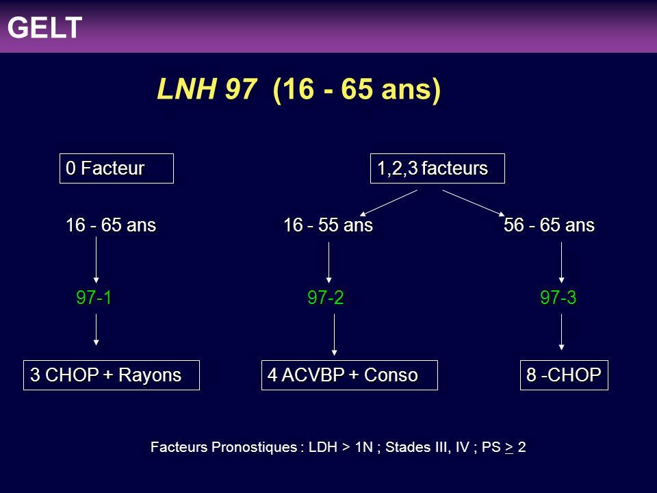 GELT LNH 97 (16 - 65 ans) 0 Facteur 1,2,3 facteurs