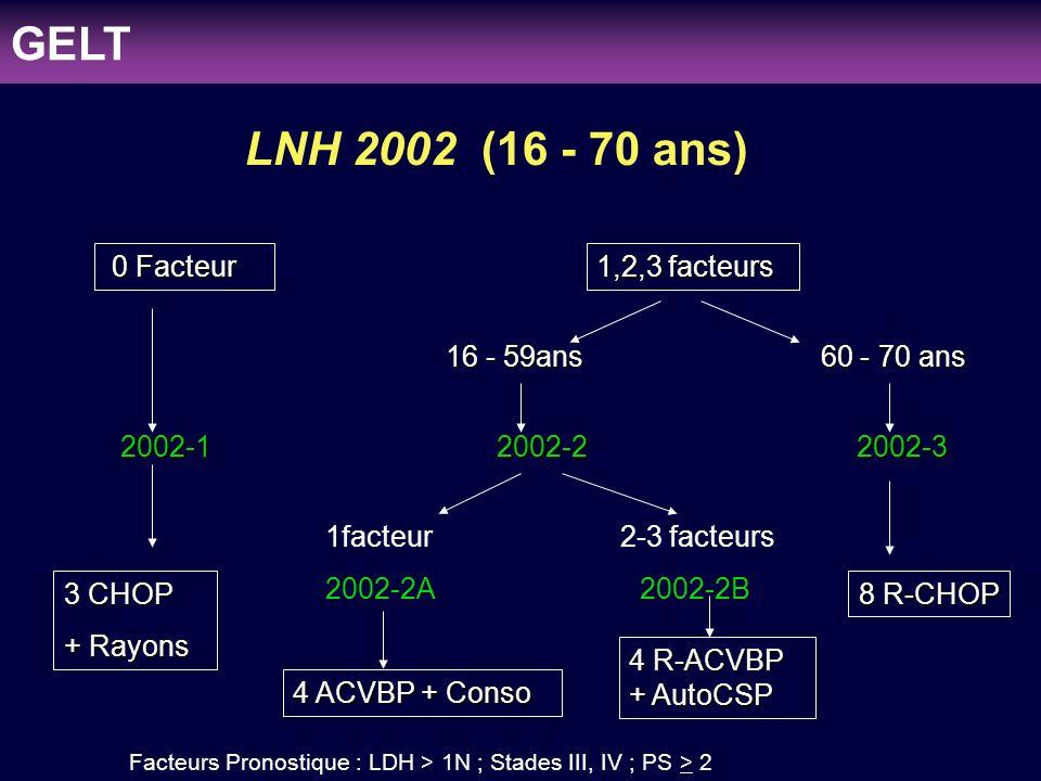 GELT LNH 2002 (16 - 70 ans) 0 Facteur 1,2,3 facteurs