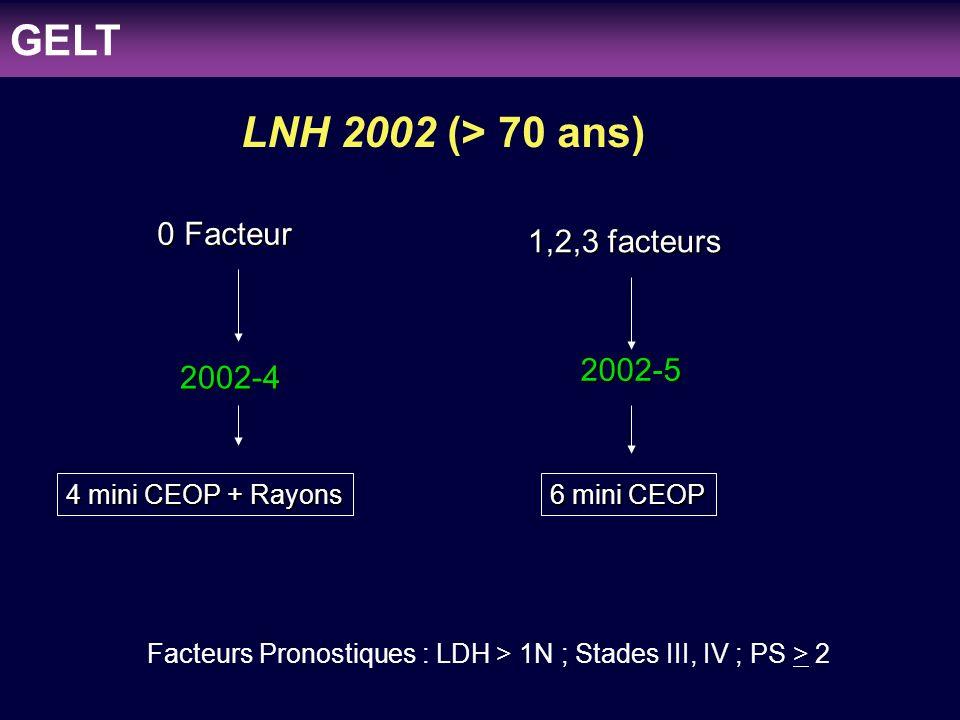 Facteurs Pronostiques : LDH > 1N ; Stades III, IV ; PS > 2