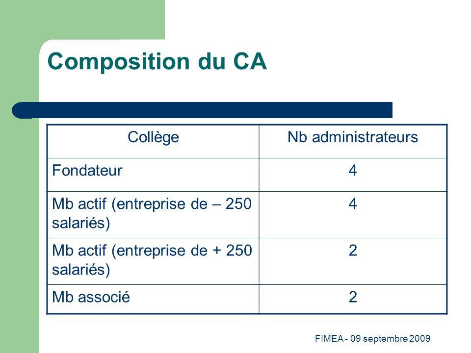Composition du CA Collège Nb administrateurs Fondateur 4