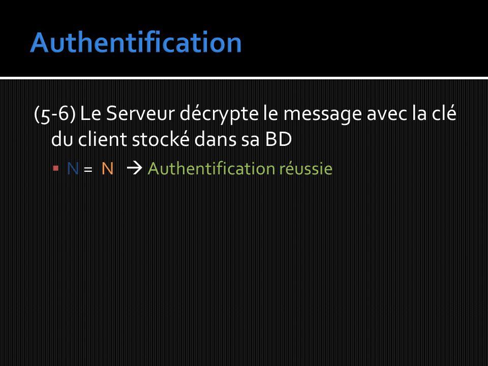 Authentification (5-6) Le Serveur décrypte le message avec la clé du client stocké dans sa BD.