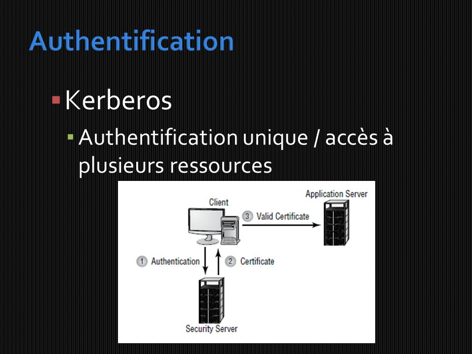 Authentification Kerberos
