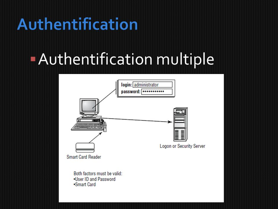 Authentification Authentification multiple