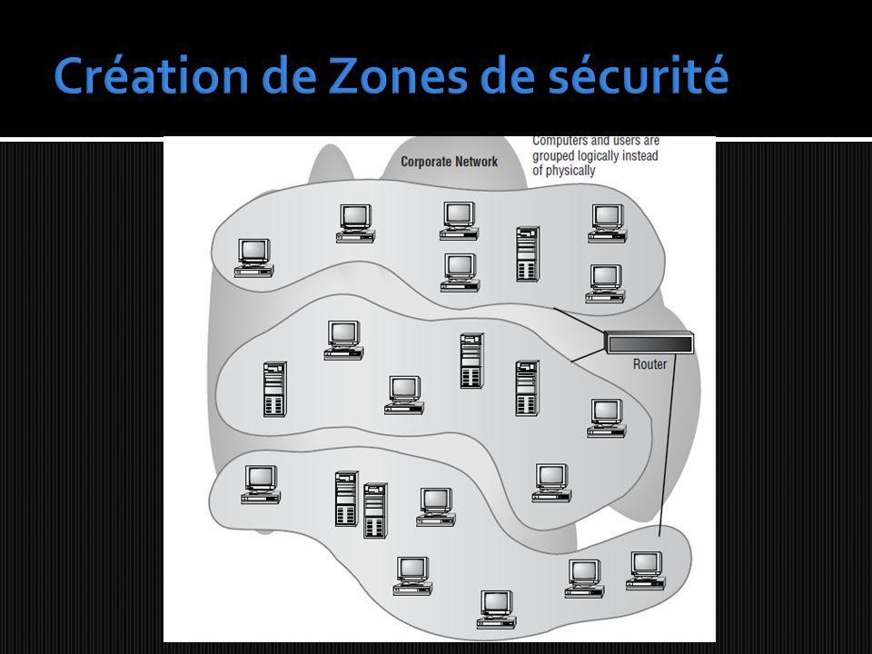 Création de Zones de sécurité