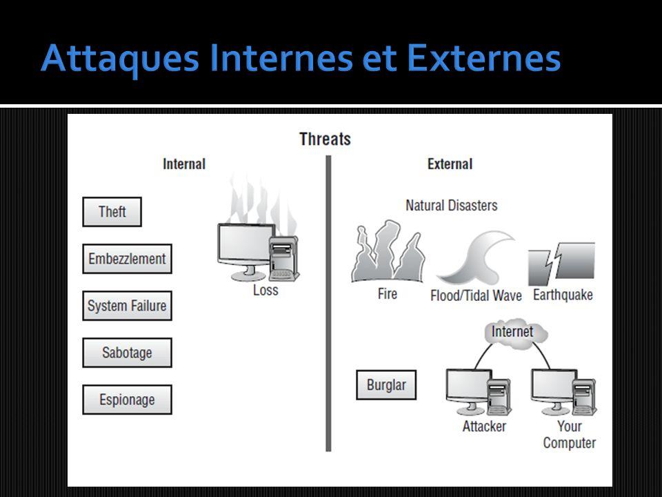 Attaques Internes et Externes