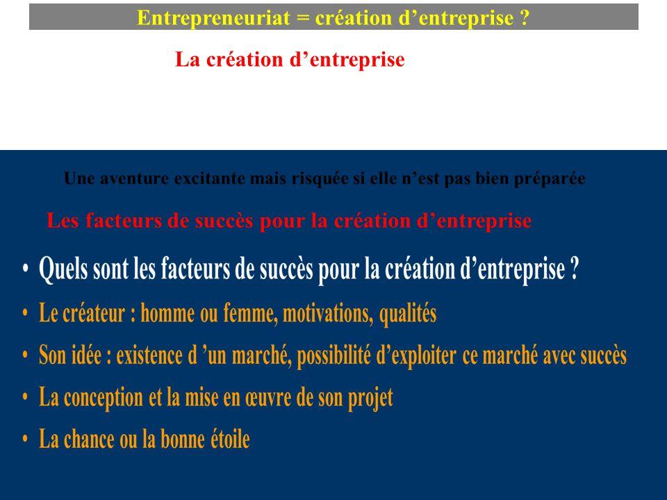 Entrepreneuriat = création d'entreprise