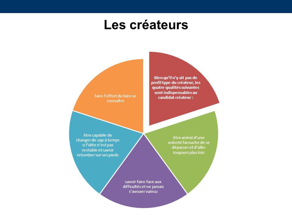 Les créateurs Bien qu'il n'y ait pas de profil type du créateur, les quatre qualités suivantes sont indispensables au candidat créateur :