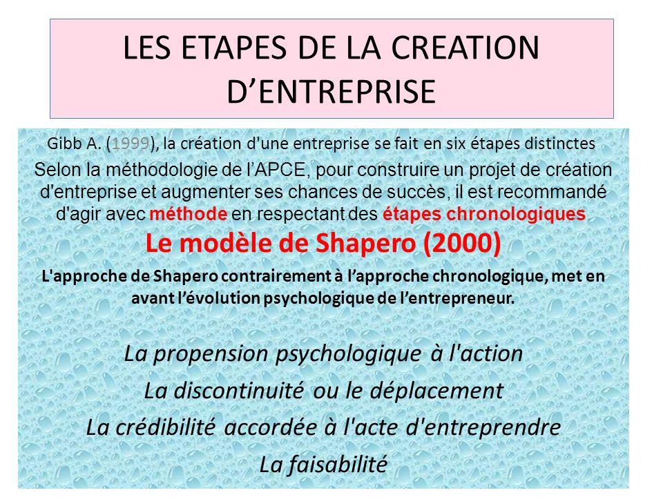 LES ETAPES DE LA CREATION D'ENTREPRISE