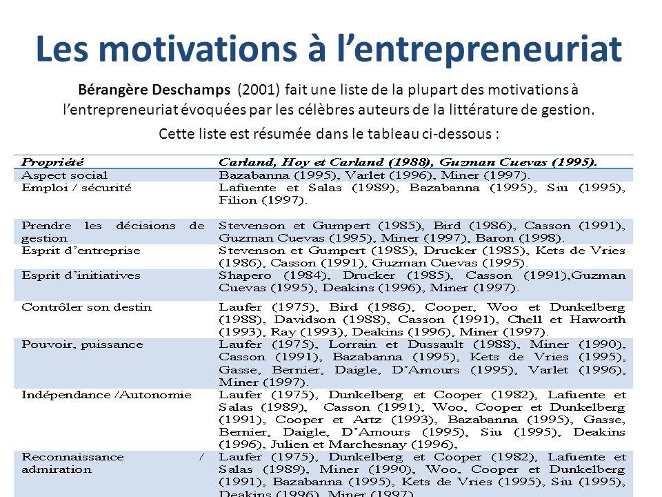 Les motivations à l'entrepreneuriat