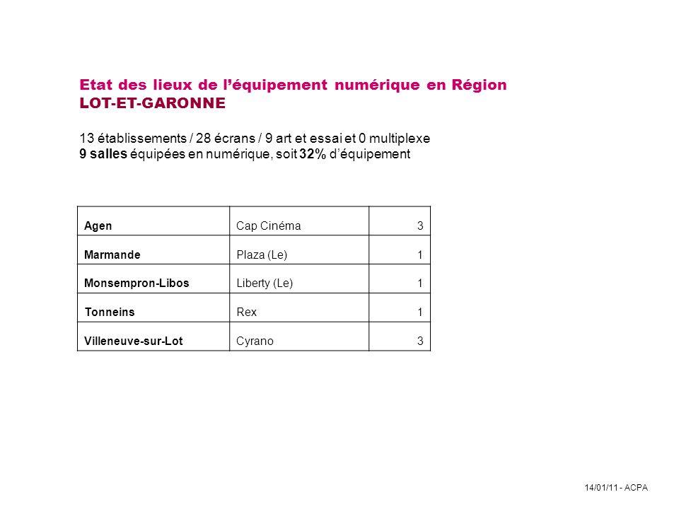 Etat des lieux de l'équipement numérique en Région LOT-ET-GARONNE 13 établissements / 28 écrans / 9 art et essai et 0 multiplexe 9 salles équipées en numérique, soit 32% d'équipement