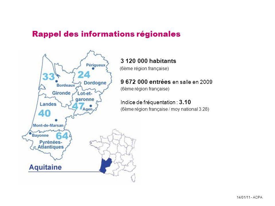 Rappel des informations régionales. 3 120 000 habitants
