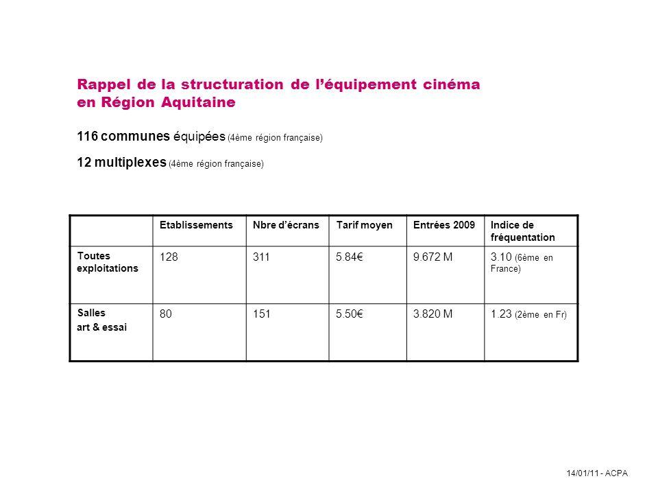 Rappel de la structuration de l'équipement cinéma en Région Aquitaine 116 communes équipées (4ème région française) 12 multiplexes (4ème région française)