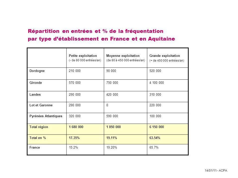 Répartition en entrées et % de la fréquentation par type d'établissement en France et en Aquitaine