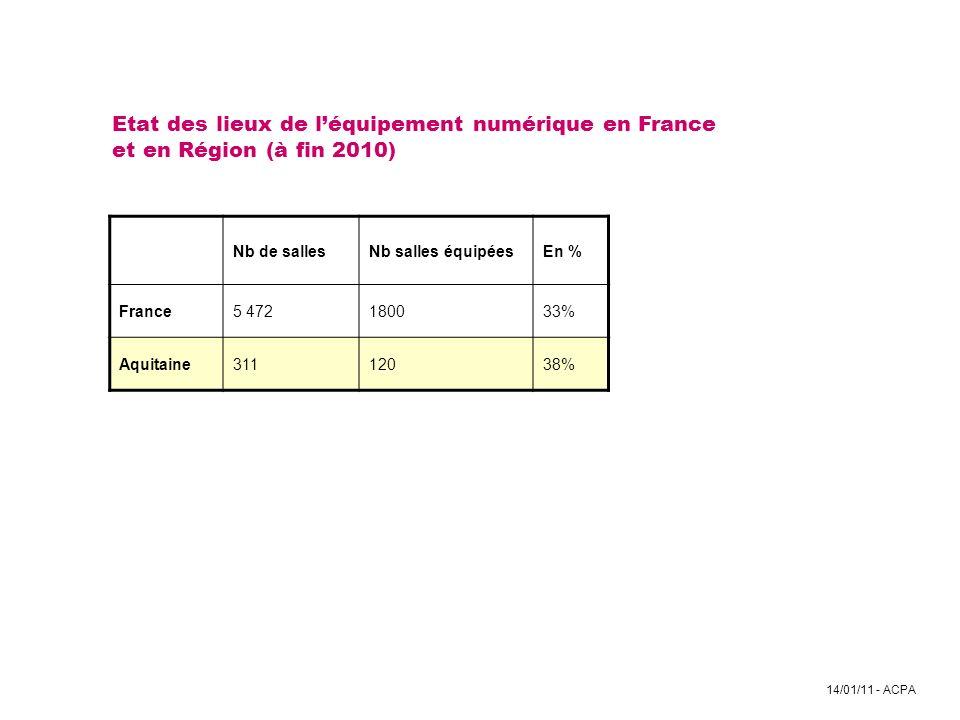 Etat des lieux de l'équipement numérique en France et en Région (à fin 2010)