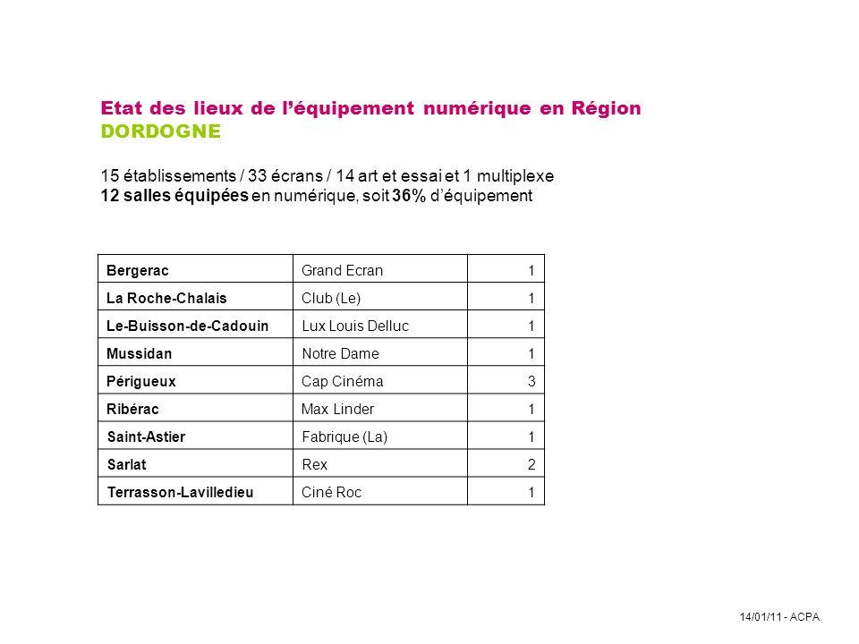 Etat des lieux de l'équipement numérique en Région DORDOGNE 15 établissements / 33 écrans / 14 art et essai et 1 multiplexe 12 salles équipées en numérique, soit 36% d'équipement