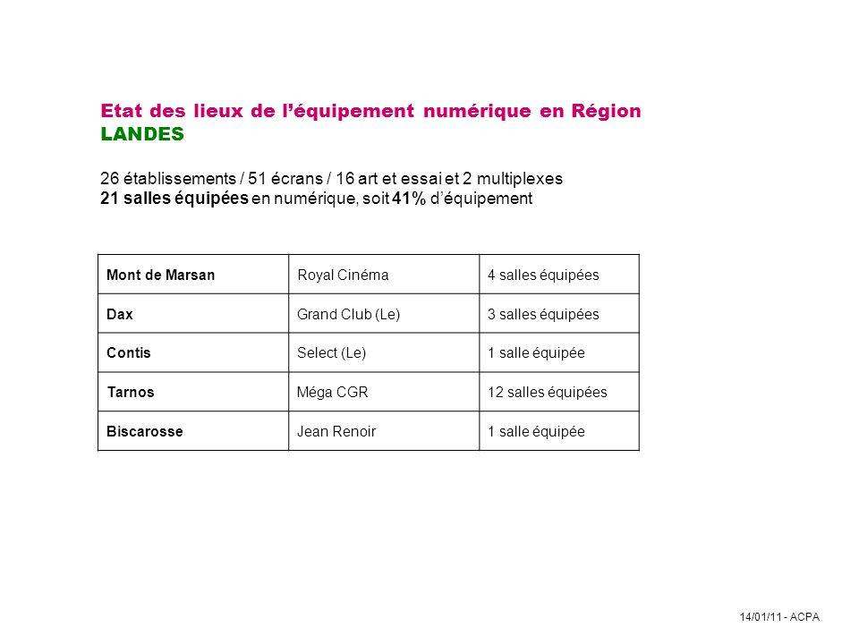 Etat des lieux de l'équipement numérique en Région LANDES 26 établissements / 51 écrans / 16 art et essai et 2 multiplexes 21 salles équipées en numérique, soit 41% d'équipement