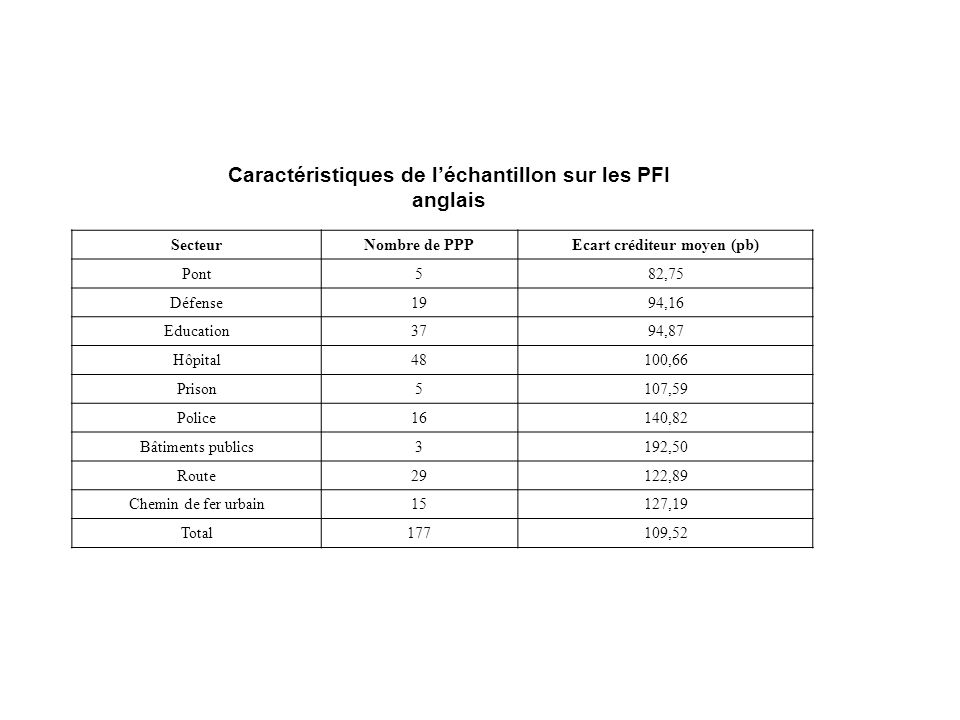 Caractéristiques de l'échantillon sur les PFI anglais